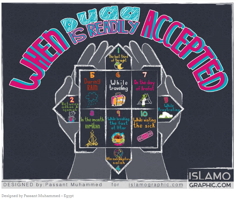 when is dua readily accepted When Dua, Supplication is Readily Accepted   Infographic